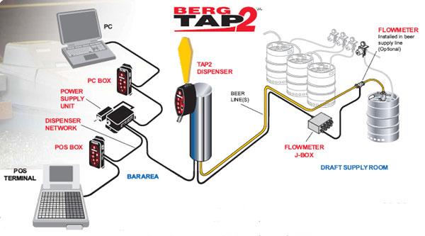 fastpour beer dispenser draft beer dispenser beer tap. Black Bedroom Furniture Sets. Home Design Ideas