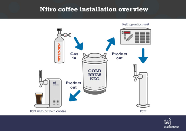 From Coffee Tasting Machine Diagram