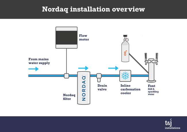 Nordaq installation diagram